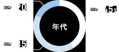 【媒体/他エージェント活用比率】 あり 38% / なし  62%