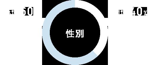 【相談者性別】 男性 40% / 女性 40%