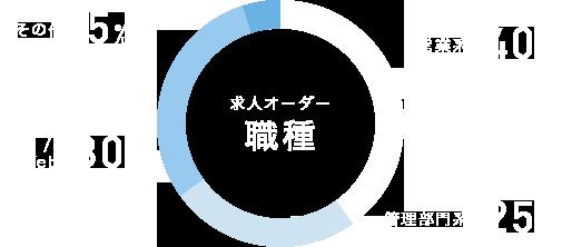 【求人オーダー職種】 営業系 40% / 管理部門系 25% / IT・Web 30% / その他 5%
